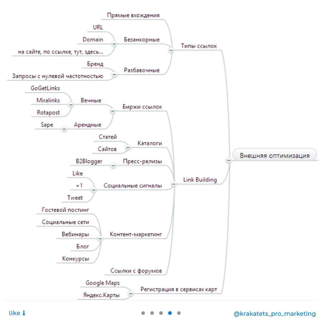 Що таке внутрішня і зовнішня SEO-оптимізація