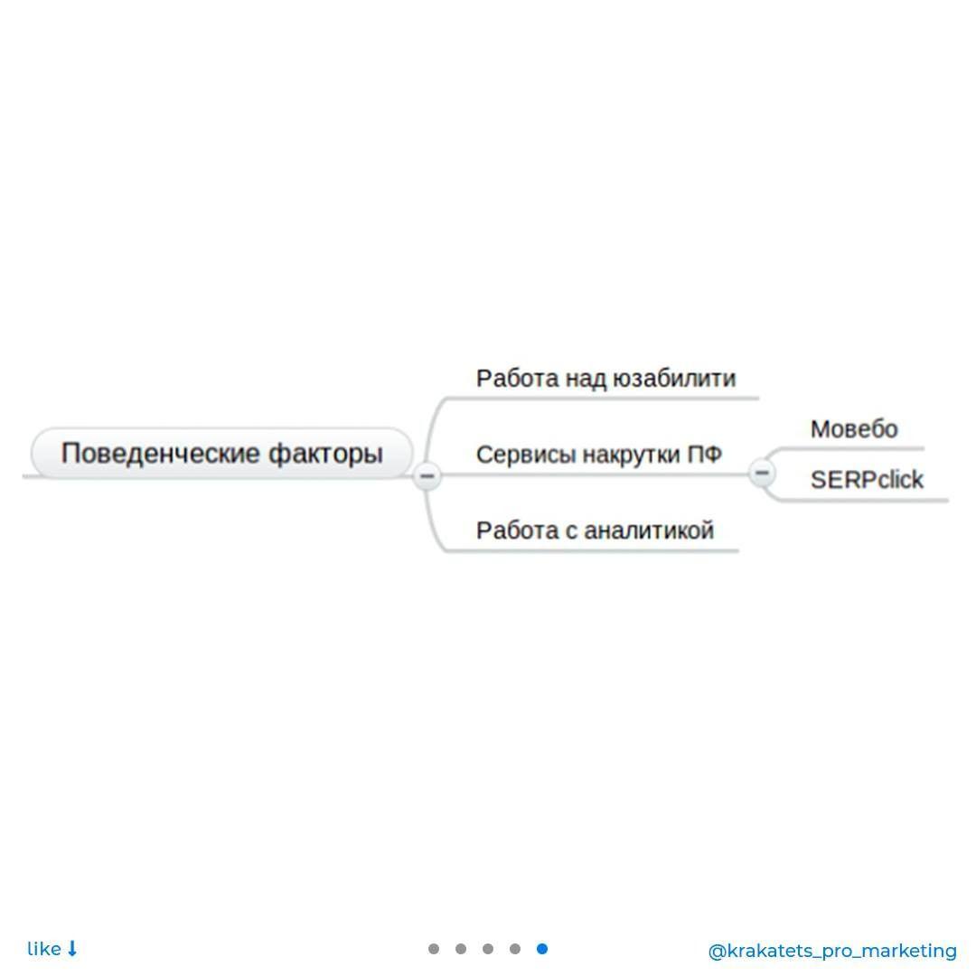 Что такое внутренняя и внешняя SEO-оптимизация